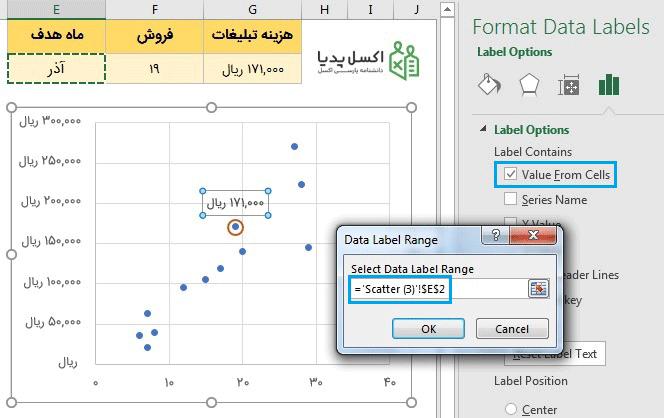 نمایش داده روی نمودار Scatter