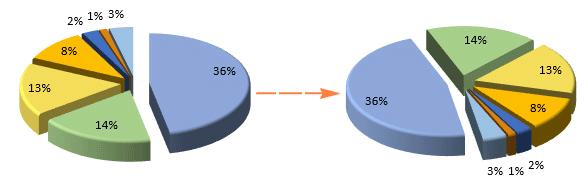 تغییر زاویه دید نمودار جهت نمایش بهتر