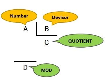 توابع مشخص کننده اجزای تقسیم