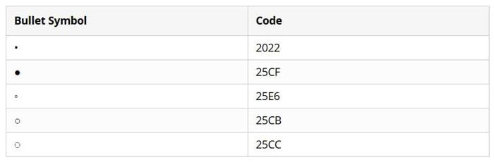 کد کاراکترهای مورد نظر در ابزار Symbol