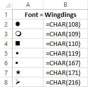 ترکیب فرمول با فونت Webdings