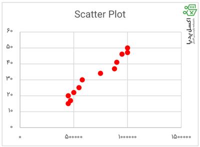 نمونه یک نمودار پراکندگی