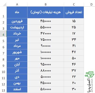جدول داده ها برای رسم نمودار پراکندگی