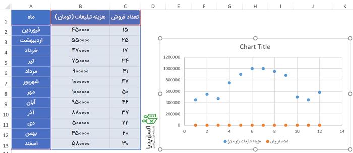 نمودار پراکندگی برای هر متغیر بصورت جداگانه