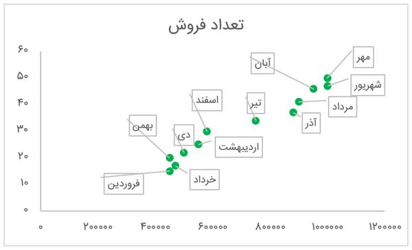 نمایش داده های دلخواه به عنوان برچسب نمودار