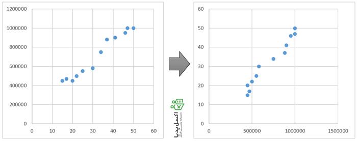 جابجا شدن محور های نمودار پراکندگی