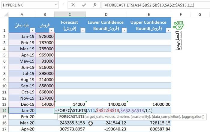 مشاهده فرمول استفاده شده در پیش بینی داده ها بصورت نمایی