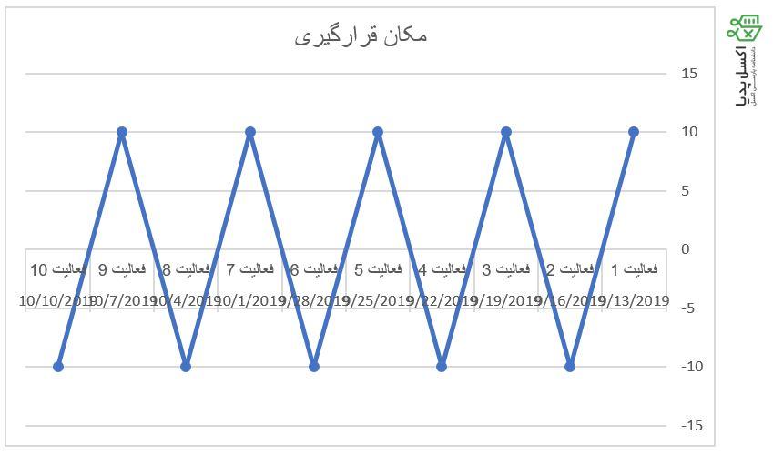 رسم نمودار خطی از روی داده ها