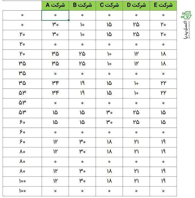آماده سازی داده ها برای رسم نمودار سطحی