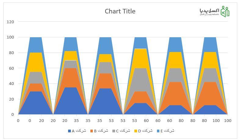 نمودار موزاییکی – نمودار سطحی رسم شده بر اساس داده های محاسبه شده