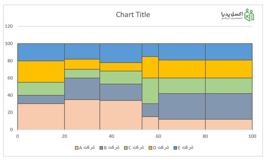 نمودار موزاییکی – تغییر فرمت ظاهری نمودار