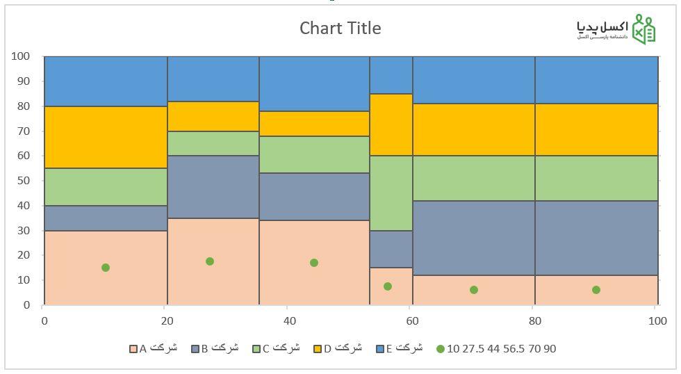 نمودار موزاییکی – اضافه کردن نمودار نقطه ای به نمودار سطحی برا یتعیین مکان برچسب