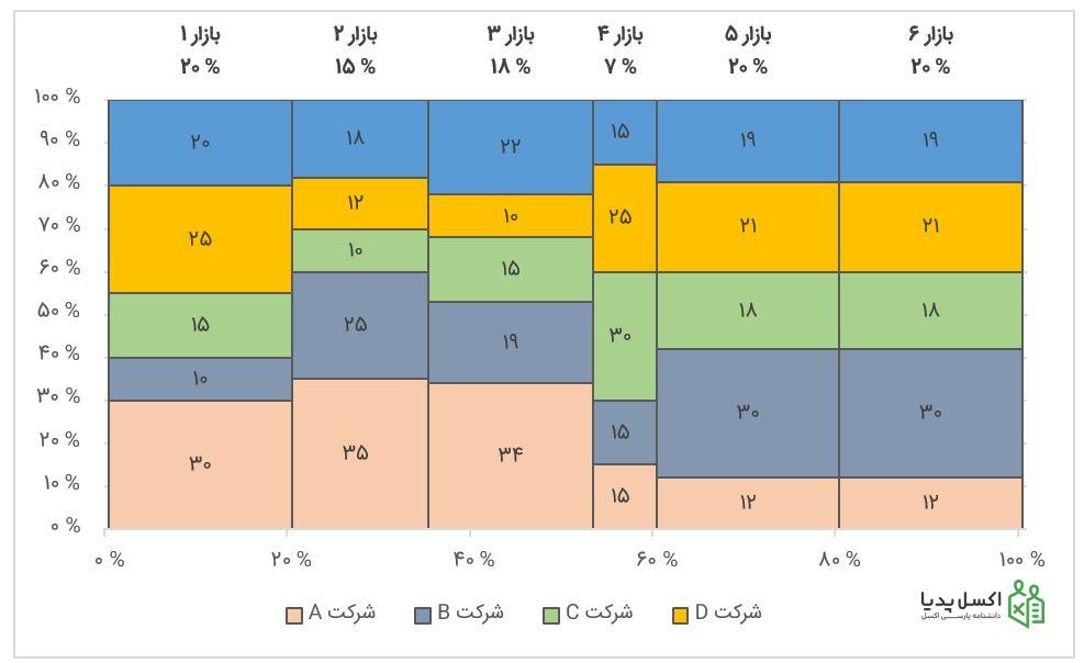 نمودار موزائیکی نهایی