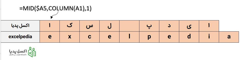 تفکیک کاراکترهای موجود در یک رشته متنی