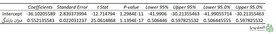 تعیین مقادیر مجهول معادله خط برازش شده