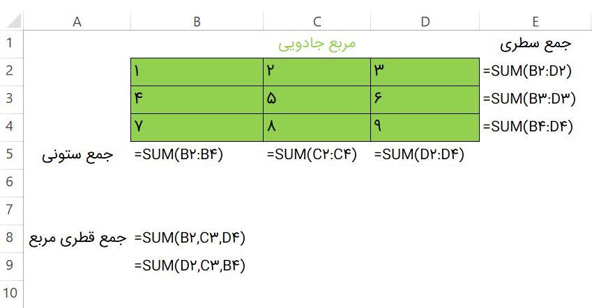 تعیین مدل مورد نظر برای مربع جادویی جهت حل با Solver