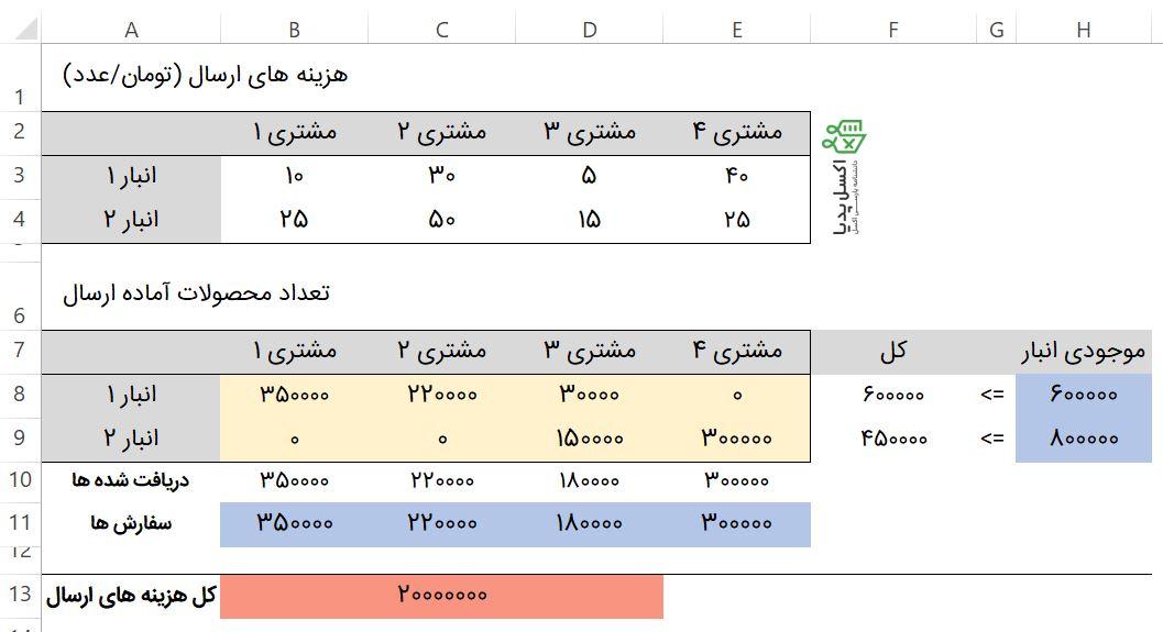 جواب متغیرهای مدل خطی بعد از حل توسط Solver