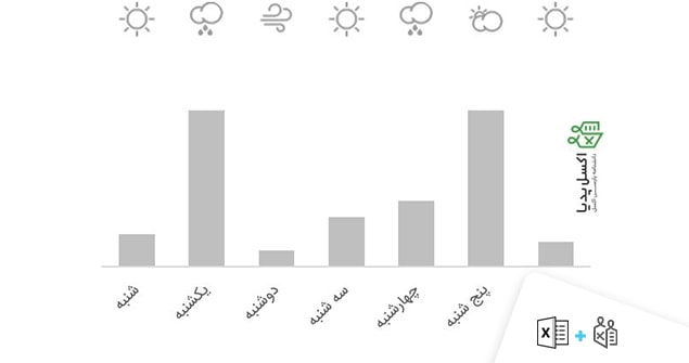 نمودار آب و هوا