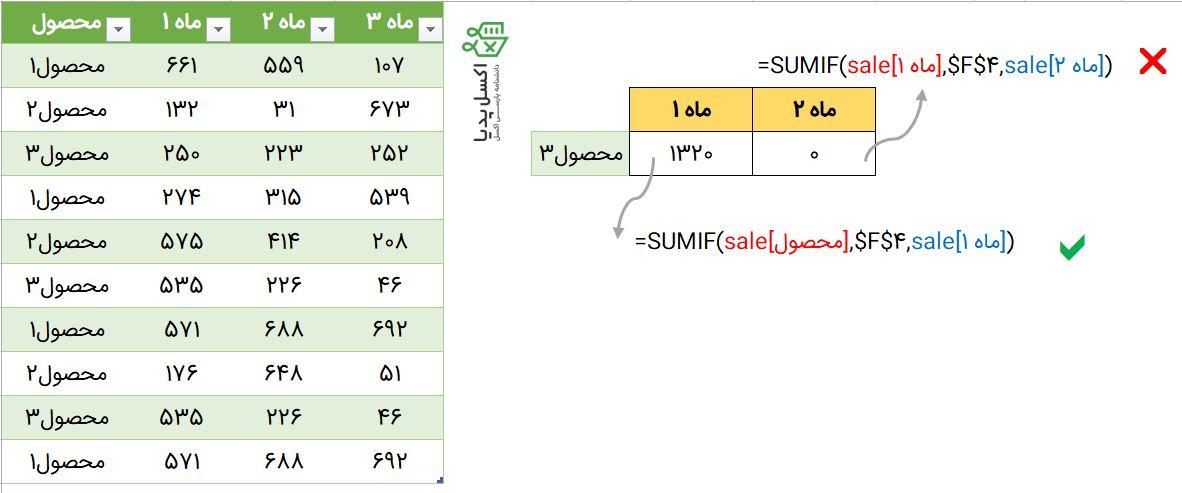 آدرس دهی نسبی ستون تکی در Structured Reference