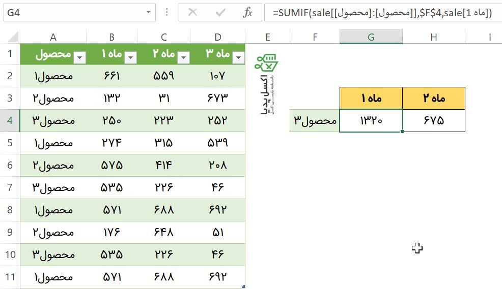 آدرس دهی مطلق و نسبی ستون تکی در Structured Reference