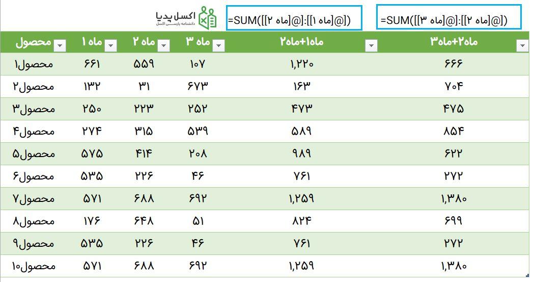 فرمول نویسی در Table - آدرس دهی نسبی ستون چندتایی در Structured Reference