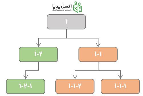 نمودار Sunburst – ساختار داده سلسله مراتبی