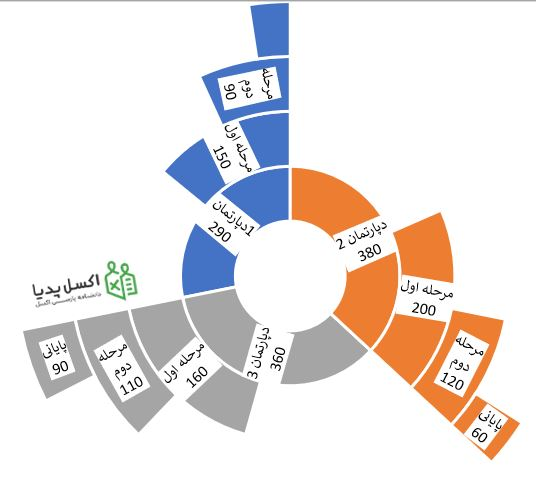 نمودار Sunburst از داده های سلسله مراتبی