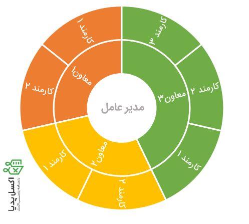 نمودار Sunburst – چارت سازمانی