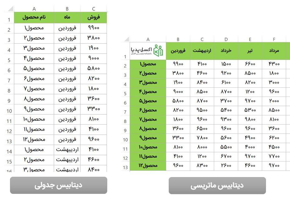 تفاوت ساختار دیتابیس ماتریسی و جدولی